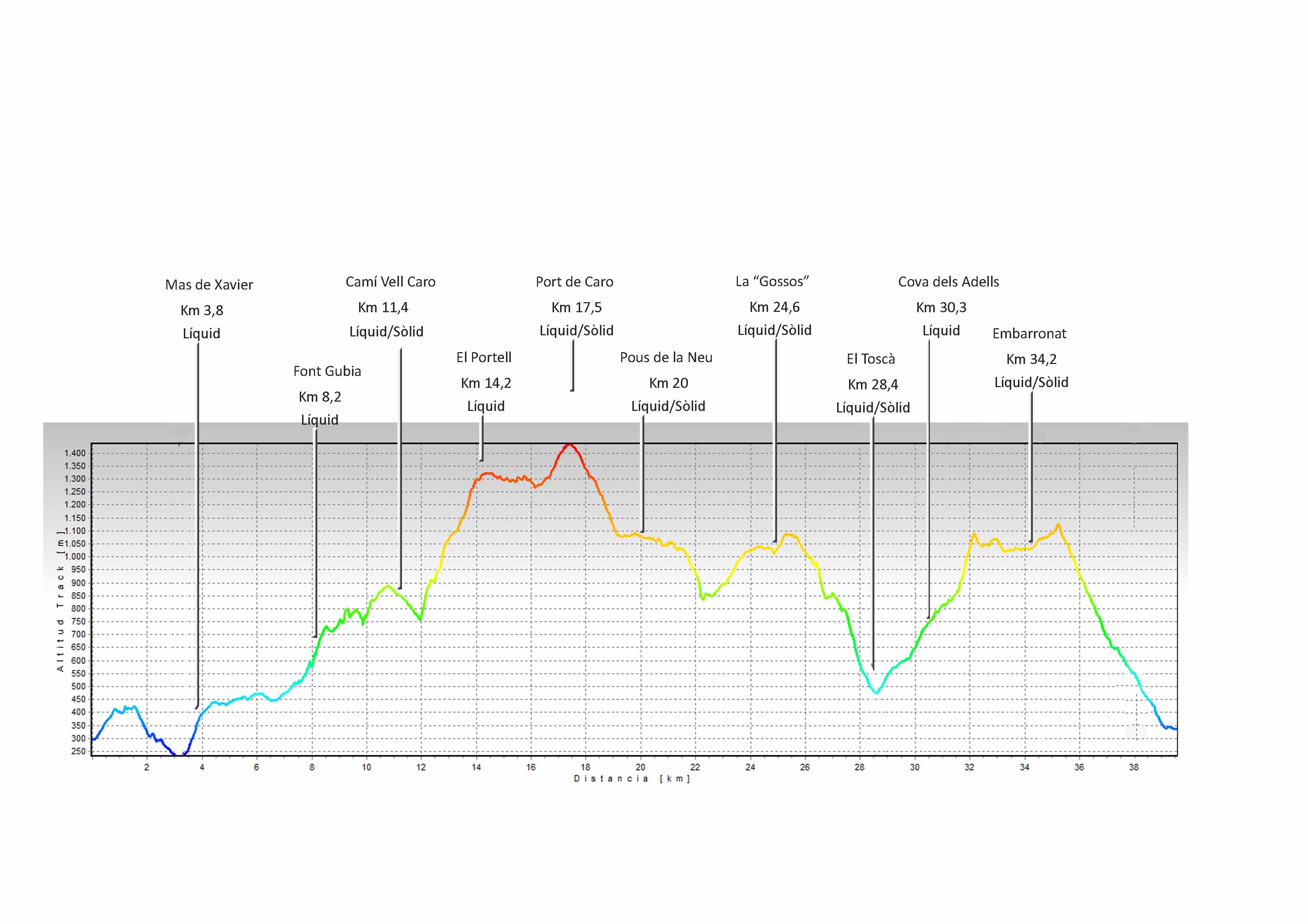 perfil-i-avituallaments-2018