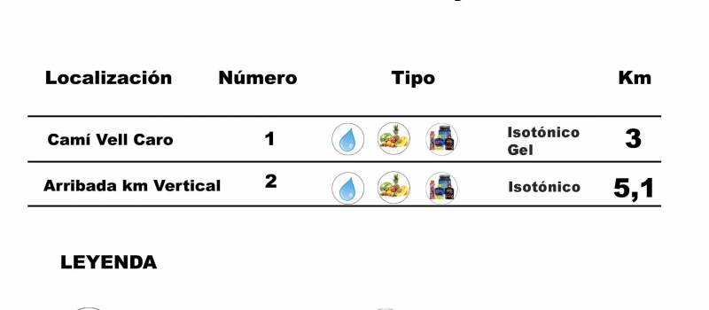 informacion-avituallamientoskm-vertical_2018
