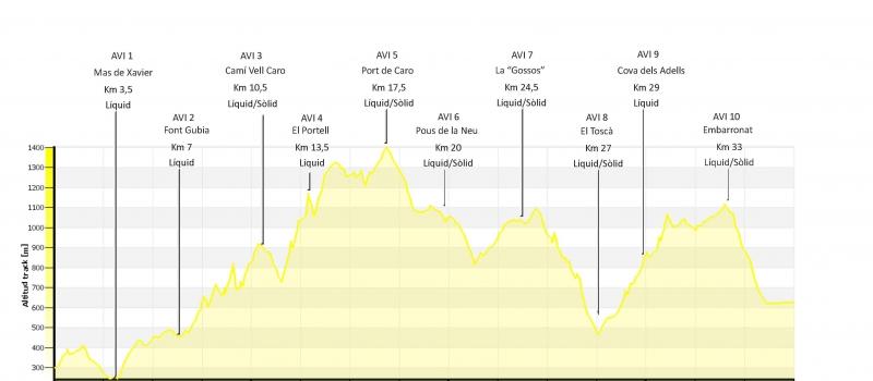 perfil-i-avituallaments-carrera-linea2018